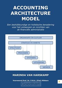 Accounting Architecture Model